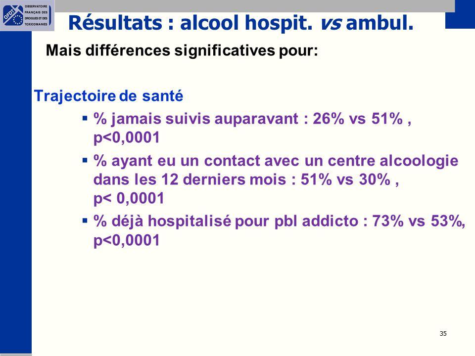 35 Résultats : alcool hospit. vs ambul. Mais différences significatives pour: Trajectoire de santé  % jamais suivis auparavant : 26% vs 51%, p<0,0001