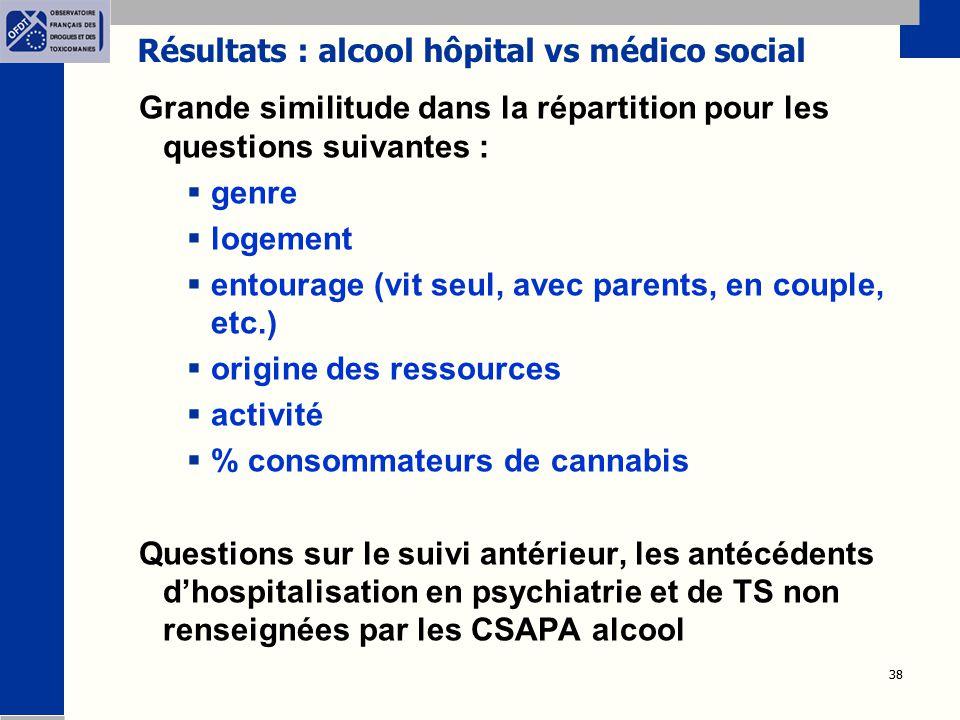 38 Résultats : alcool hôpital vs médico social Grande similitude dans la répartition pour les questions suivantes :  genre  logement  entourage (vi