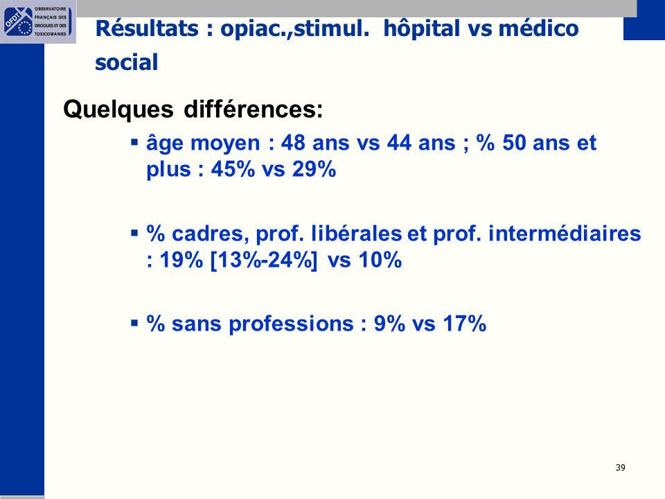39 Résultats : opiac.,stimul. hôpital vs médico social Quelques différences:  âge moyen : 48 ans vs 44 ans ; % 50 ans et plus : 45% vs 29%  % cadres