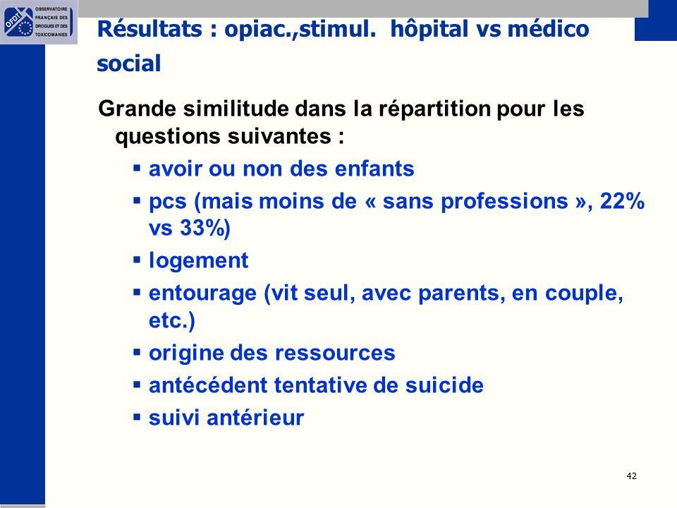 42 Résultats : opiac.,stimul. hôpital vs médico social Grande similitude dans la répartition pour les questions suivantes :  avoir ou non des enfants
