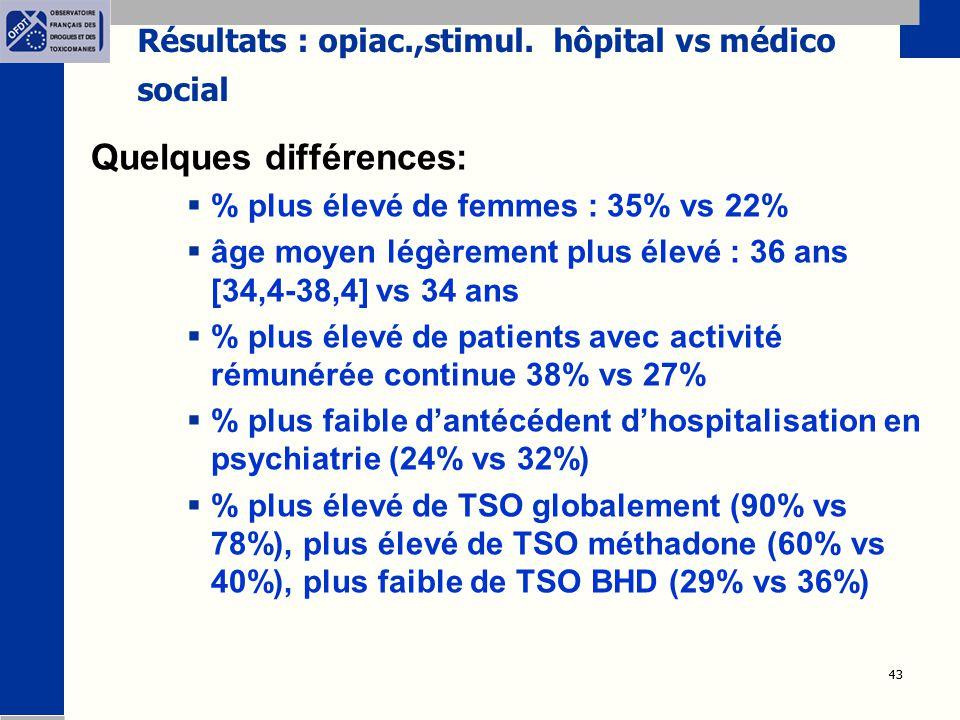 43 Résultats : opiac.,stimul. hôpital vs médico social Quelques différences:  % plus élevé de femmes : 35% vs 22%  âge moyen légèrement plus élevé :
