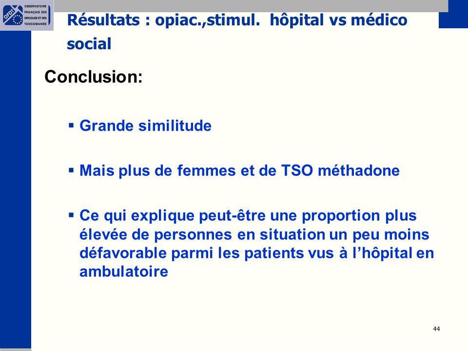 44 Résultats : opiac.,stimul. hôpital vs médico social Conclusion:  Grande similitude  Mais plus de femmes et de TSO méthadone  Ce qui explique peu