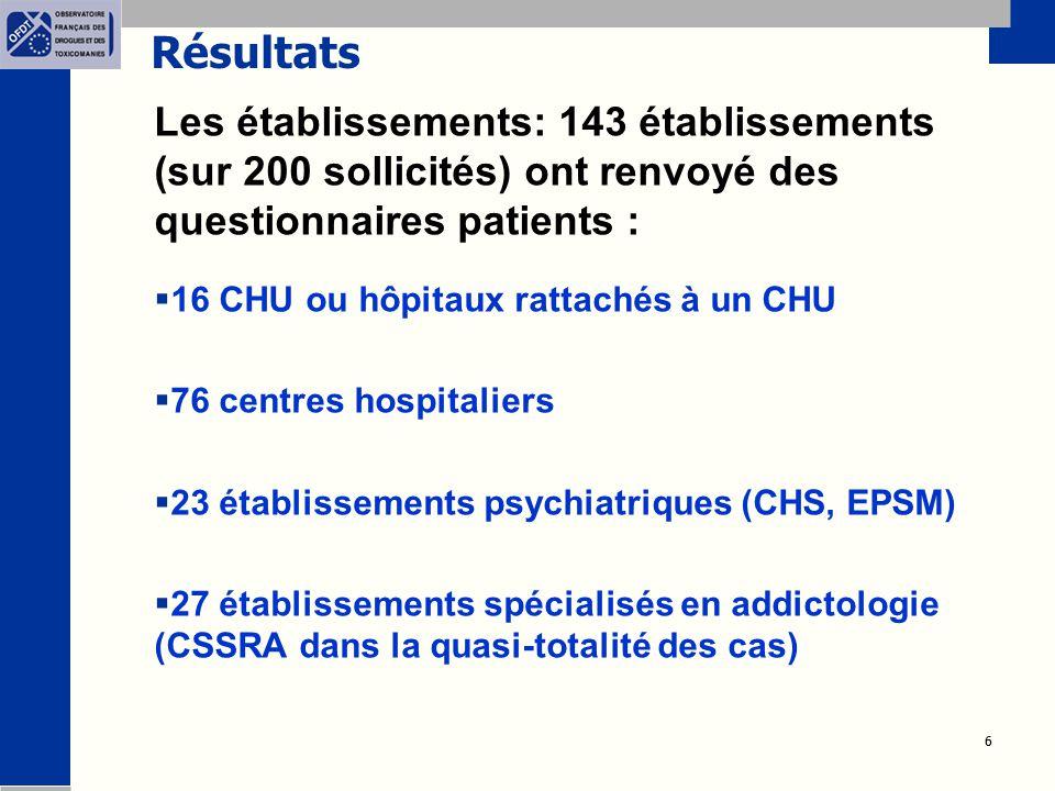 6 6 Résultats Les établissements: 143 établissements (sur 200 sollicités) ont renvoyé des questionnaires patients :  16 CHU ou hôpitaux rattachés à un CHU  76 centres hospitaliers  23 établissements psychiatriques (CHS, EPSM)  27 établissements spécialisés en addictologie (CSSRA dans la quasi-totalité des cas)
