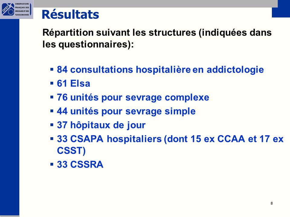 8 8 Résultats Répartition suivant les structures (indiquées dans les questionnaires):  84 consultations hospitalière en addictologie  61 Elsa  76 unités pour sevrage complexe  44 unités pour sevrage simple  37 hôpitaux de jour  33 CSAPA hospitaliers (dont 15 ex CCAA et 17 ex CSST)  33 CSSRA