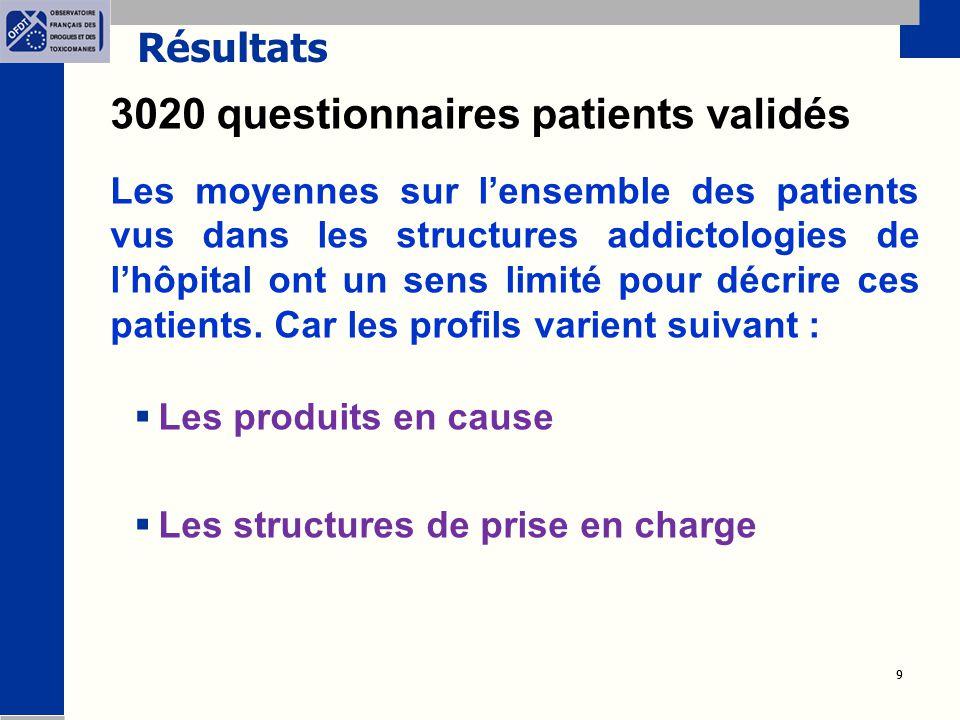 9 9 Résultats 3020 questionnaires patients validés Les moyennes sur l'ensemble des patients vus dans les structures addictologies de l'hôpital ont un sens limité pour décrire ces patients.