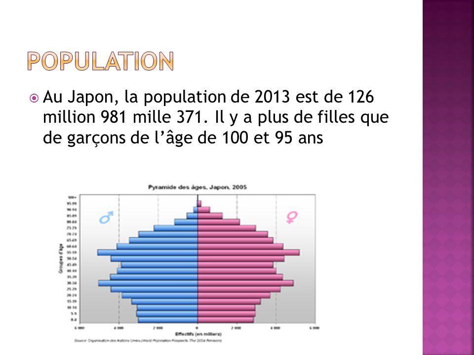  Au Japon, la population de 2013 est de 126 million 981 mille 371. Il y a plus de filles que de garçons de l'âge de 100 et 95 ans