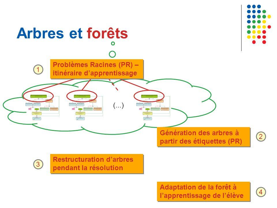 Arbres et forêts (...) Problèmes Racines (PR) – itinéraire d'apprentissage 1 Génération des arbres à partir des étiquettes (PR) 2 Restructuration d'arbres pendant la résolution 3 Adaptation de la forêt à l'apprentissage de l'élève 4