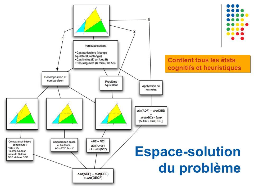 Espace-solution du problème Contient tous les états cognitifs et heuristiques