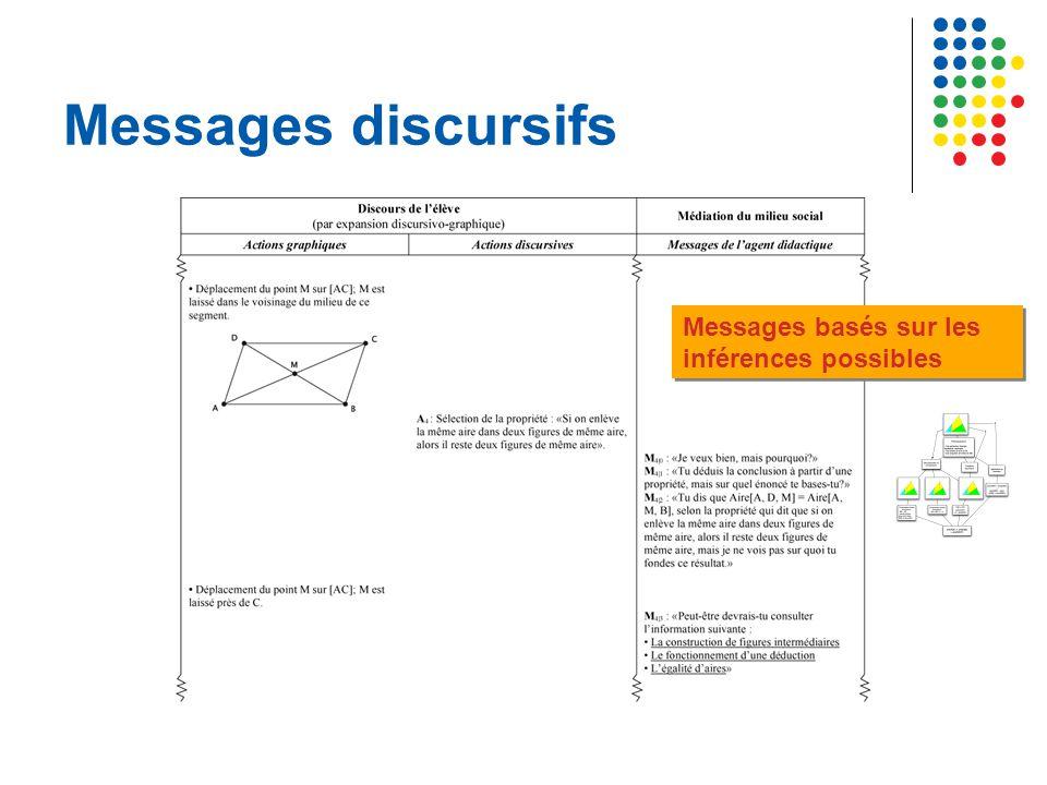 Messages discursifs Messages basés sur les inférences possibles