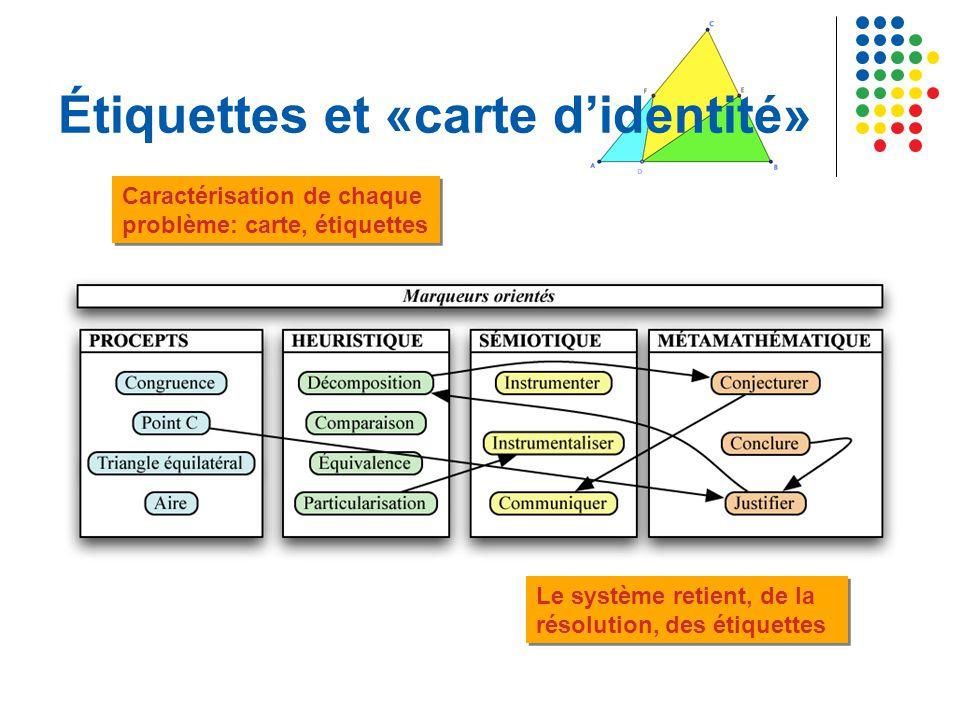 Étiquettes et «carte d'identité» Le système retient, de la résolution, des étiquettes Caractérisation de chaque problème: carte, étiquettes