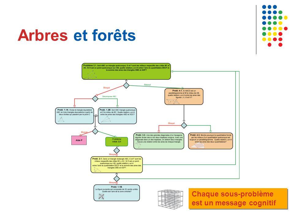 Arbres et forêts Chaque sous-problème est un message cognitif