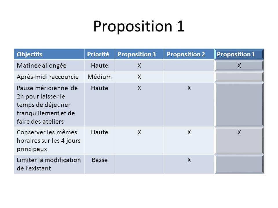 Proposition 1 ObjectifsPrioritéProposition 3Proposition 2Proposition 1 Matinée allongéeHauteXX Après-midi raccourcieMédiumX Pause méridienne de 2h pou