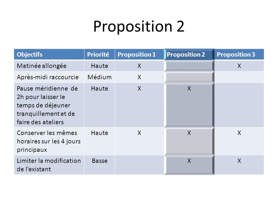 Proposition 2 ObjectifsPrioritéProposition 1Proposition 2Proposition 3 Matinée allongéeHauteXX Après-midi raccourcieMédiumX Pause méridienne de 2h pou