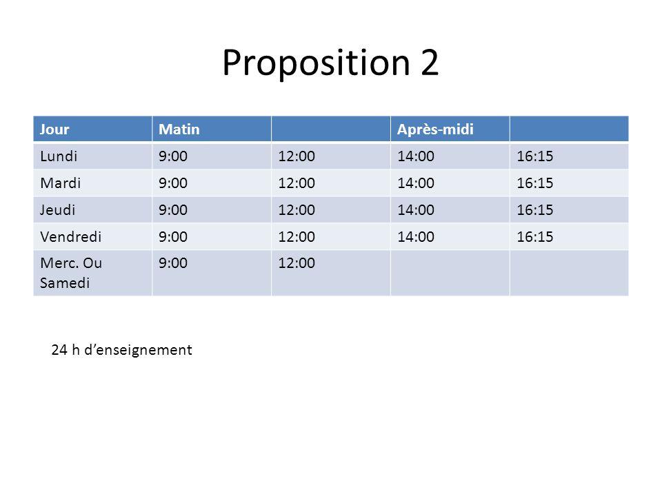 Proposition 2 JourMatinAprès-midi Lundi9:0012:0014:0016:15 Mardi9:0012:0014:0016:15 Jeudi9:0012:0014:0016:15 Vendredi9:0012:0014:0016:15 Merc.