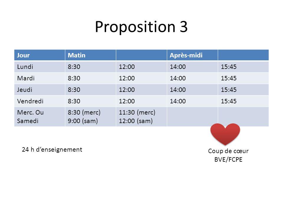 Proposition 3 JourMatinAprès-midi Lundi8:3012:0014:0015:45 Mardi8:3012:0014:0015:45 Jeudi8:3012:0014:0015:45 Vendredi8:3012:0014:0015:45 Merc.