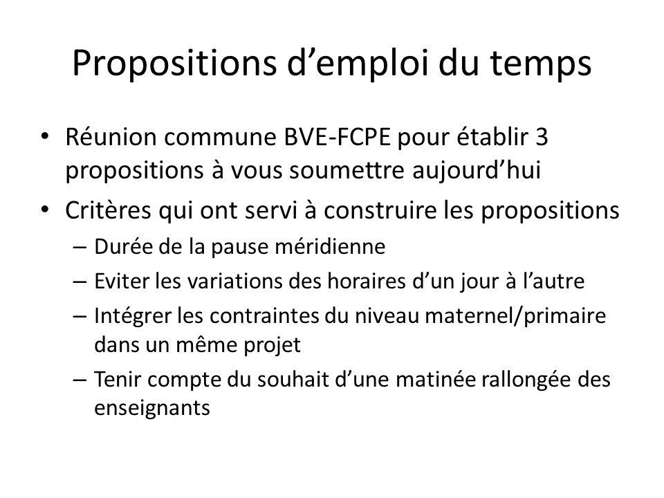 Propositions d'emploi du temps • Réunion commune BVE-FCPE pour établir 3 propositions à vous soumettre aujourd'hui • Critères qui ont servi à construi