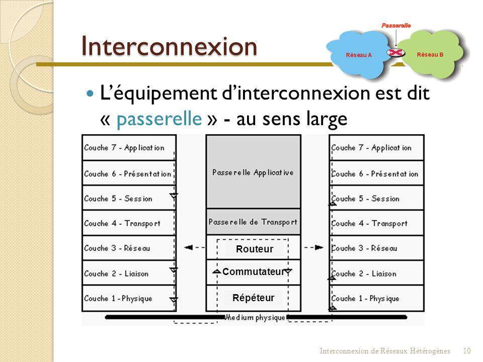 Interconnexion : fonctions  Convertir les trames si besoin  Déterminer les adresses ( MAC, SNA, X21 …)  Contrôler les flux pour éviter la congestio