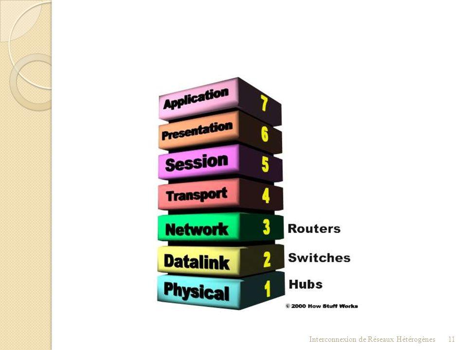 Interconnexion  L'équipement d'interconnexion est dit « passerelle » - au sens large Interconnexion de Réseaux Hétérogènes10 Commutateur Répéteur Rou