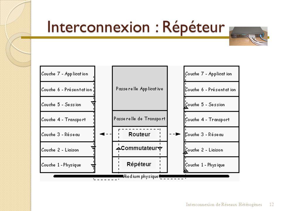Interconnexion de Réseaux Hétérogènes11
