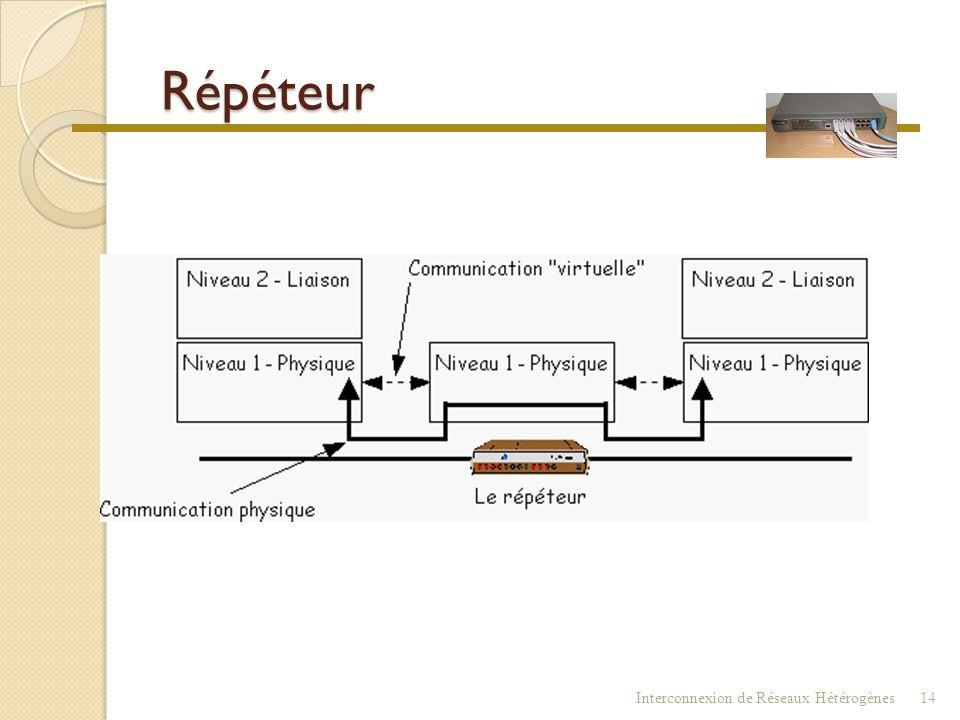 Répéteur  Répéteur  Hub  Concentrateur ◦ Dispositif simple ◦ Couche OSI concernée : Niveau 1 Physique. Interconnexion de Réseaux Hétérogènes13