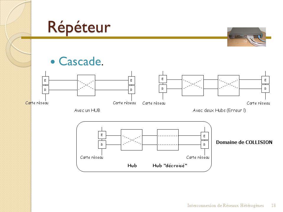 Répéteur  Empilables (stackables) ◦ Vus comme UN SEUL et UNIQUE HUB (une pile)  Cascadables (classe II seulement) ◦ Port MDI-X ou Auto MDI-X, port U