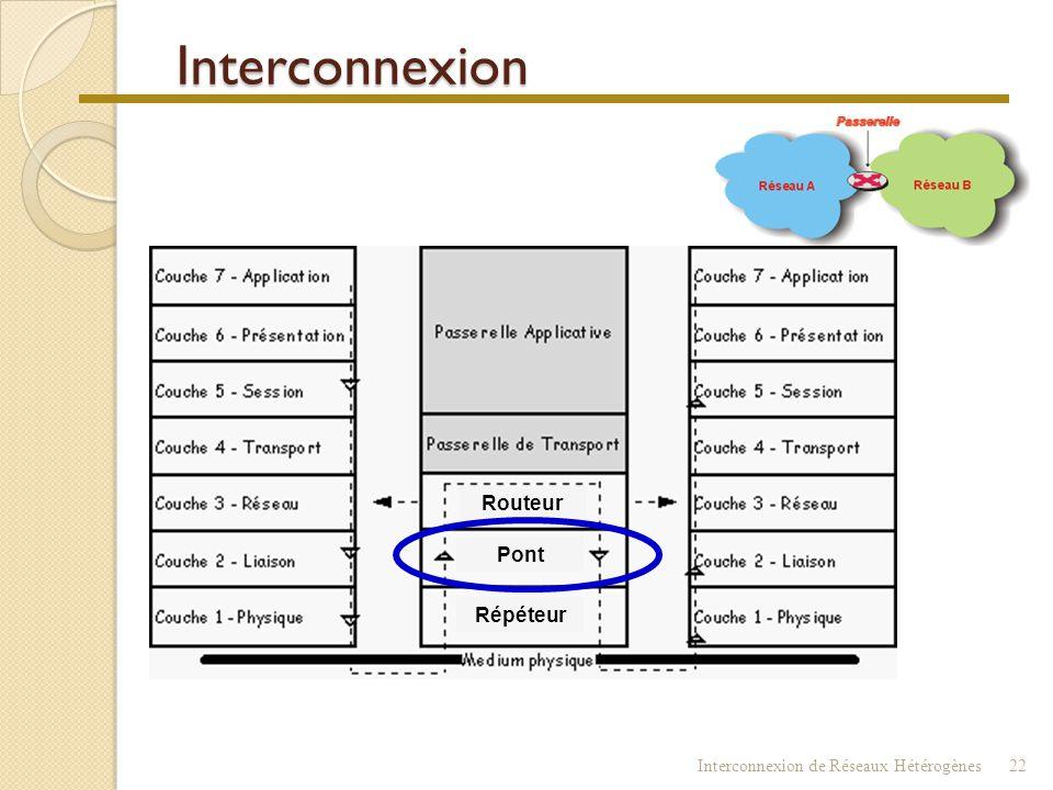 Répéteur Il ne segmente pas le domaine de collision !!! Ethernet Stations  = collisions  = performances  1° solution : fractionner le réseau en seg
