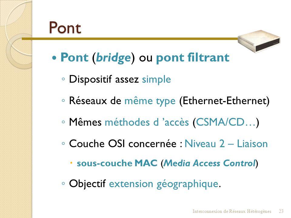 Interconnexion Interconnexion de Réseaux Hétérogènes22 Pont Répéteur Routeur