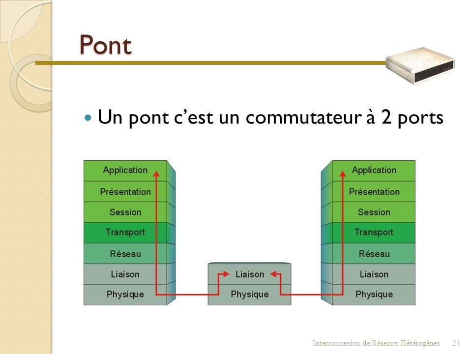 Pont  Pont (bridge) ou pont filtrant ◦ Dispositif assez simple ◦ Réseaux de même type (Ethernet-Ethernet) ◦ Mêmes méthodes d 'accès (CSMA/CD…) ◦ Couc