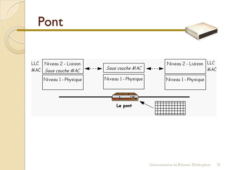 Pont : fonctionnalités  Répète le signal (niveau 1)  Filtre les paquets selon les segments  Détecte les erreurs  Pont filtrant ne doit donc laisse