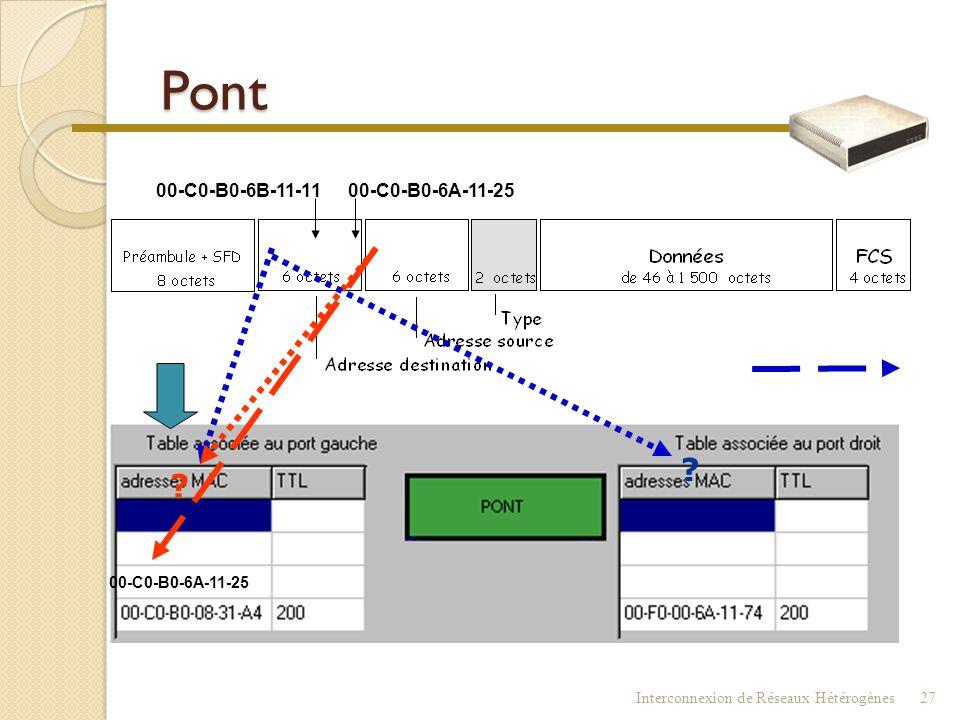 Pont Interconnexion de Réseaux Hétérogènes26
