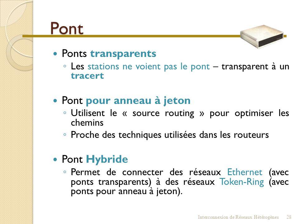 Pont Interconnexion de Réseaux Hétérogènes27 00-C0-B0-6A-11-25 00-C0-B0-6B-11-11 ? ?