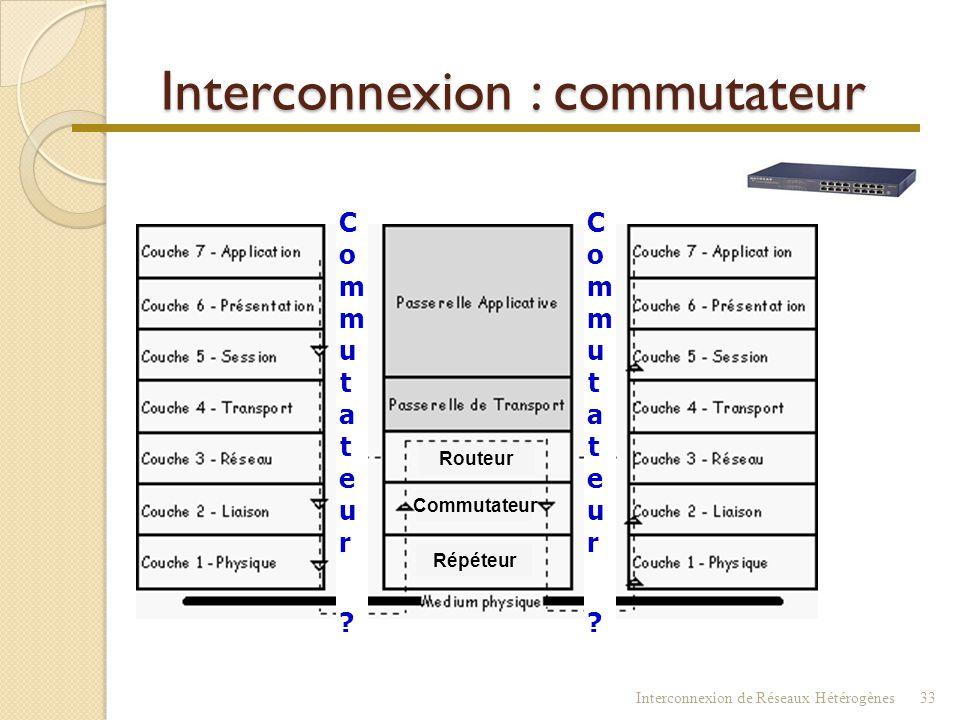 Pont Interconnexion de Réseaux Hétérogènes32