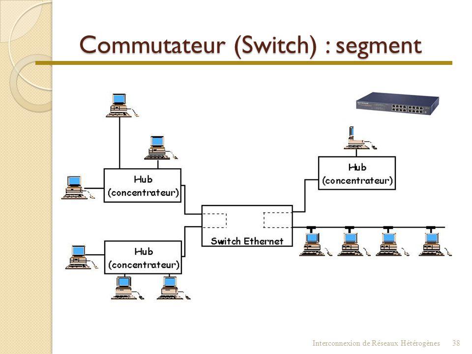Commutateur (Switch)  Gère des tables de correspondance ◦ N° port physique (MDI) adresse MAC  commutateur de niveau 2 (Liaison) - CLASSIQUEMENT ◦ po