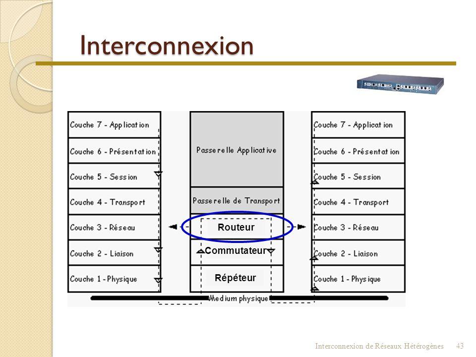 Commutateur (Switch) Interconnexion de Réseaux Hétérogènes42