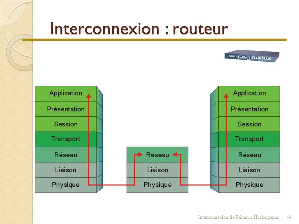 Interconnexion Interconnexion de Réseaux Hétérogènes43 Commutateur Répéteur Routeur