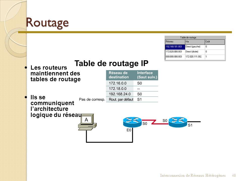 Routeur  Le routeur doit gérer les tables de routage ◦ Connaître les adresses ◦ Connaître les routes disponibles ◦ Connaître le « coût » (métrique) d