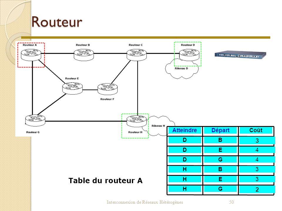 Interconnexion de Réseaux Hétérogènes49  Les routes peuvent être définies par l'administrateur du réseau = routage statique Exemple : ip route 169.12