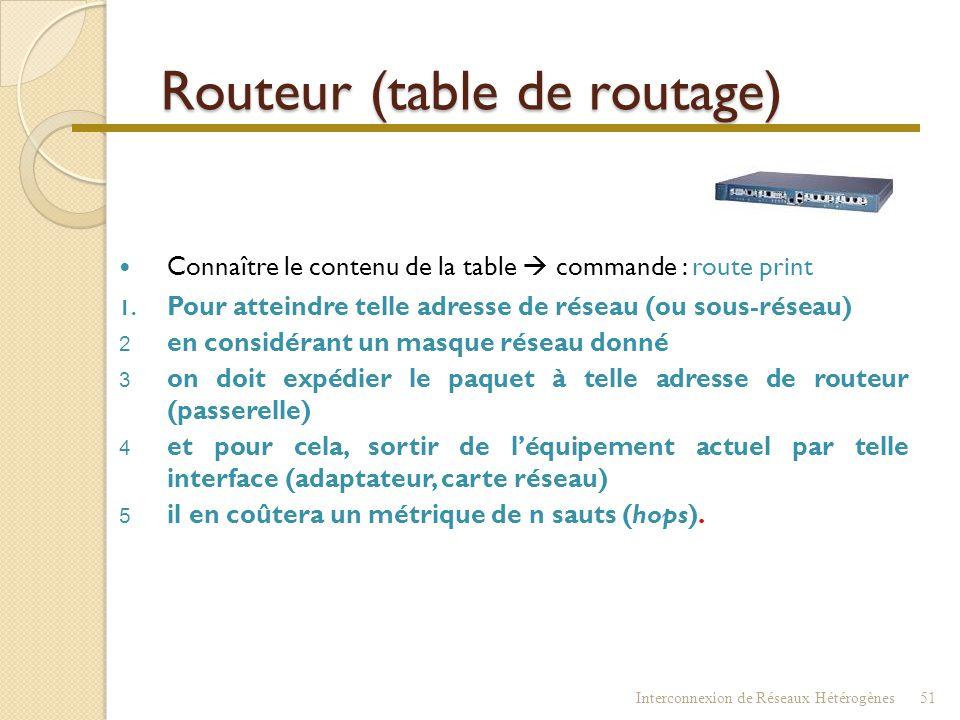 Routeur  Exemple de réseau Interconnexion de Réseaux Hétérogènes50 AtteindreDépartCoût DB 3 DE4 DG4 HB3 H E3 H G 2 Table du routeur A