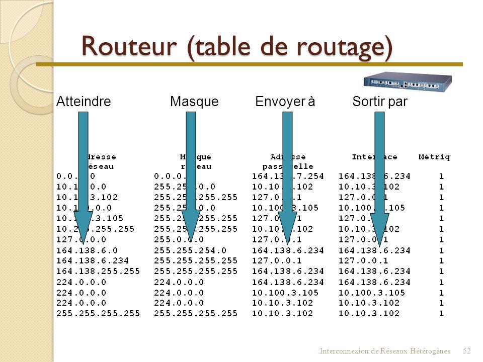 Routeur (table de routage)  Connaître le contenu de la table  commande : route print 1. Pour atteindre telle adresse de réseau (ou sous-réseau) 2 en