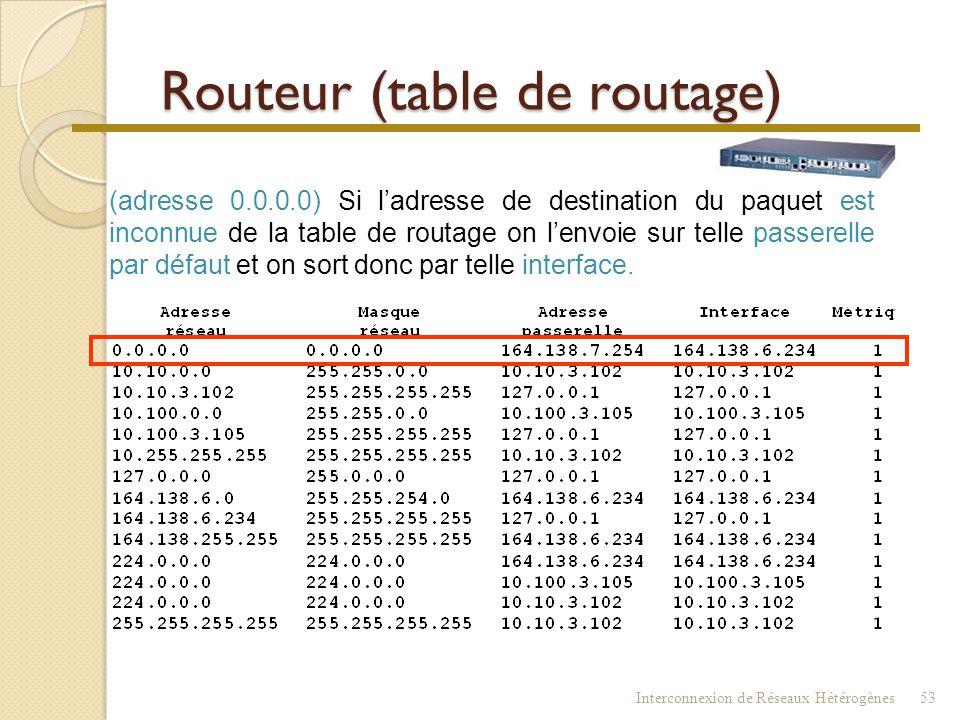 Routeur (table de routage) Interconnexion de Réseaux Hétérogènes52 AtteindreMasqueEnvoyer àSortir par