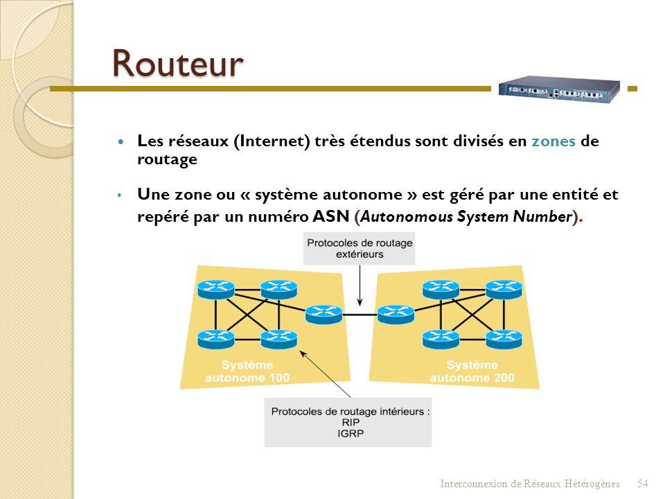 Routeur (table de routage) Interconnexion de Réseaux Hétérogènes53 (adresse 0.0.0.0) Si l'adresse de destination du paquet est inconnue de la table de