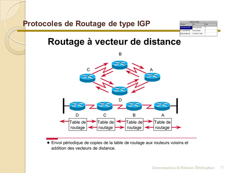 Interconnexion de Réseaux Hétérogènes56 Les routeurs utilisent différents protocoles IGP (plus ou moins efficaces) pour déterminer les meilleures rout