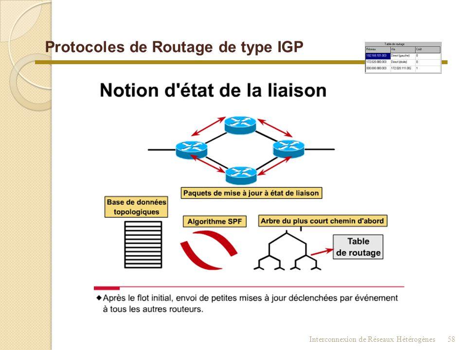 Interconnexion de Réseaux Hétérogènes57 Protocoles de Routage de type IGP