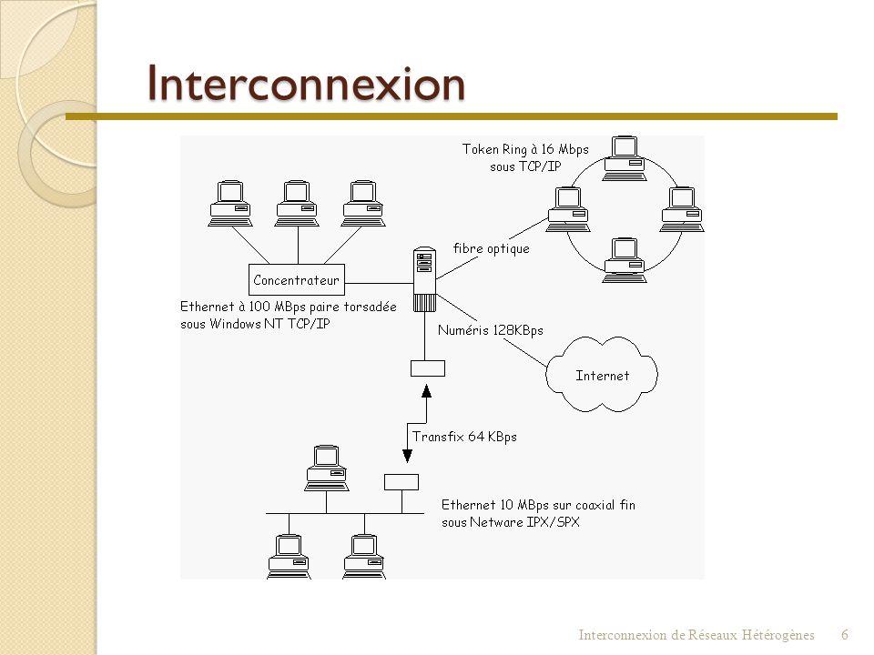 Interconnexion : buts  Extension géographique  Relier des Réseaux Locaux distants  Relier un Réseau Local et un ordinateur propriétaire  Relier de