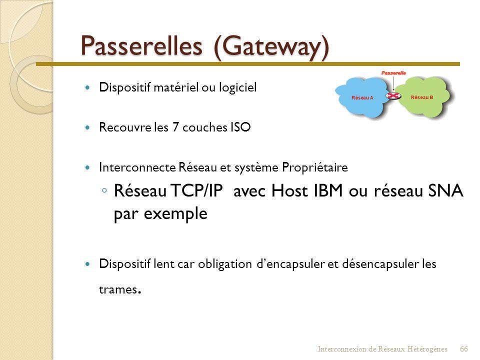 Interconnexion : Passerelles Interconnexion de Réseaux Hétérogènes65 Commutateur Répéteur Routeur