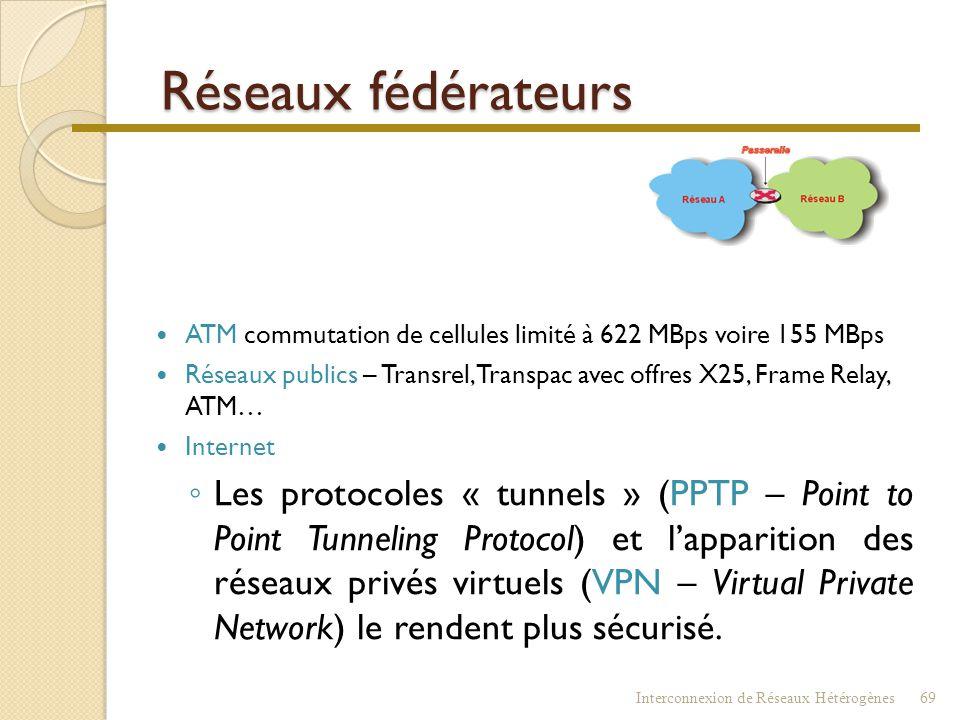 Réseaux fédérateurs  ETHERNET - dorsale (backbone) ◦ Distances/débits (gros coaxial / fibre) ◦ Ethernet de « bout en bout »… Tendance !  FDDI (Fiber