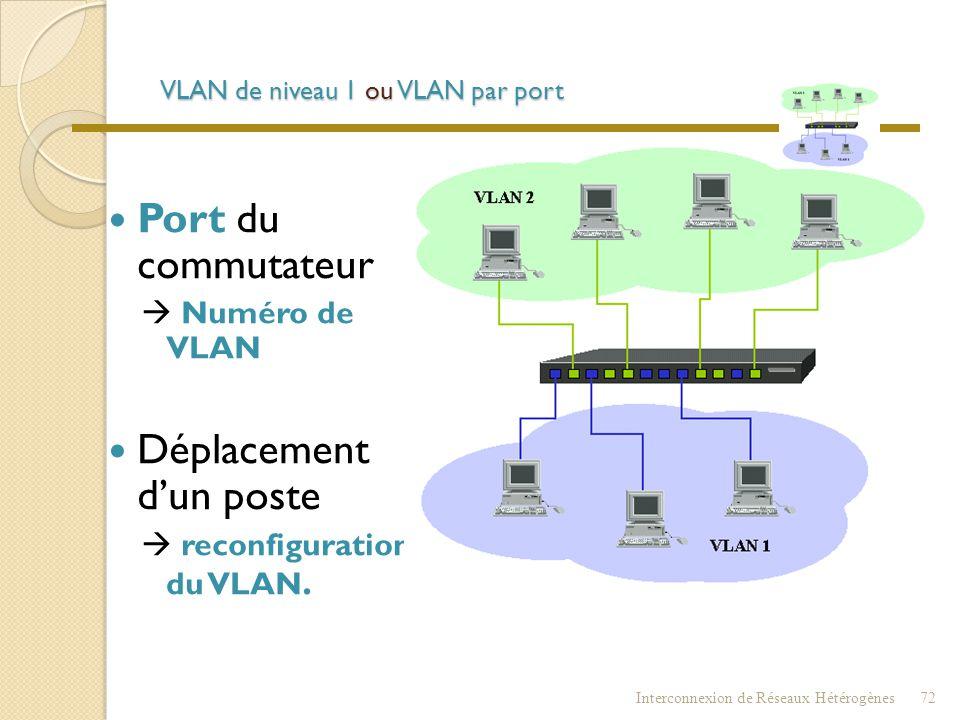 VLAN  VLAN (Virtual Local Area Network)  Division logique du réseau et non pas physique. Interconnexion de Réseaux Hétérogènes71