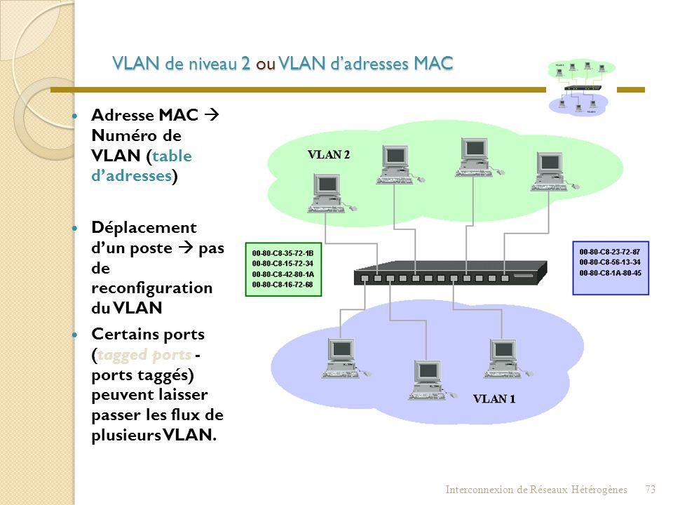 VLAN de niveau 1 ou VLAN par port  Port du commutateur  Numéro de VLAN  Déplacement d'un poste  reconfiguration du VLAN. Interconnexion de Réseaux