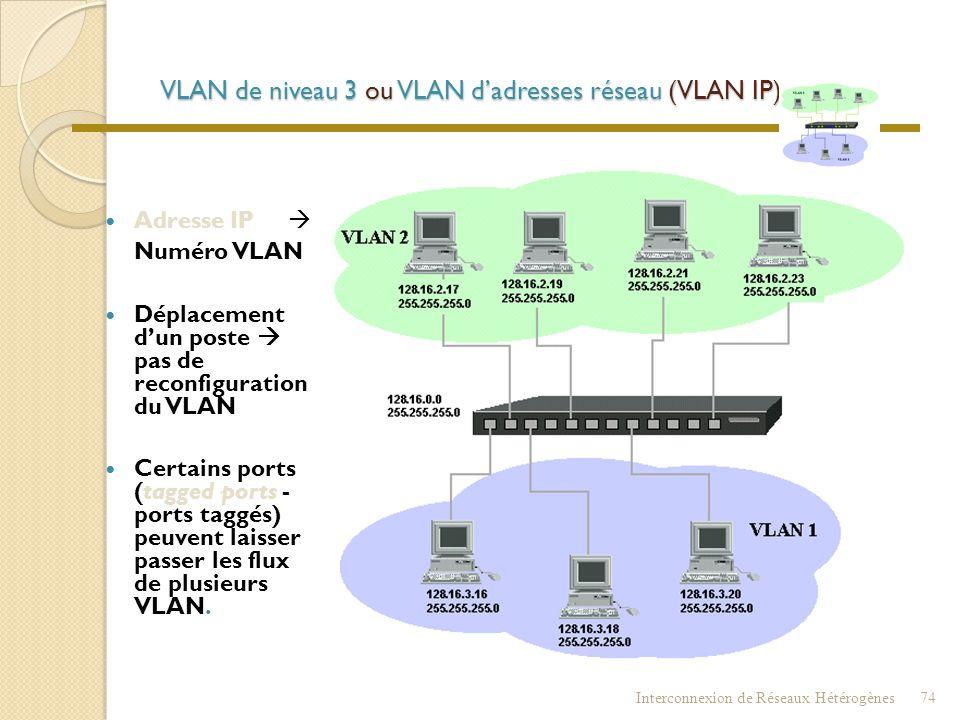 VLAN de niveau 2 ou VLAN d'adresses MAC  Adresse MAC  Numéro de VLAN (table d'adresses)  Déplacement d'un poste  pas de reconfiguration du VLAN 