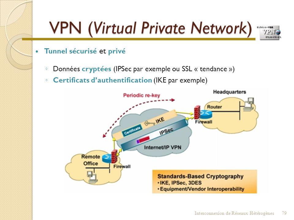 RPV - VPN  RPV (Réseau Privé Virtuel) - VPN (Virtual Private Network)  Communications sécurisées  Au travers d'un réseau partagé public ou privé 
